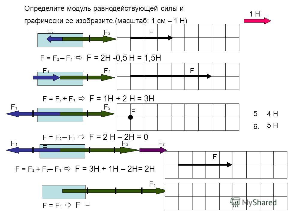Определите модуль равнодействующей силы и графически ее изобразите.(масштаб: 1 см – 1 Н) 3. 5. 6. 2 Н 4 Н 1 Н F1F1 F1F1 F1F1 F1F1 F1F1 F2F2 F2F2 F2F2 F2F2 F3F3 F = F 2 – F 1 F = 2Н -0,5 Н = 1,5Н F F = F 2 + F 1 F = 1H + 2 Н = 3Н F F = F 2 – F 1 F = 2