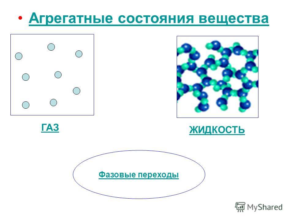 Агрегатные состояния вещества ЖИДКОСТЬ ГАЗ Фазовые переходы