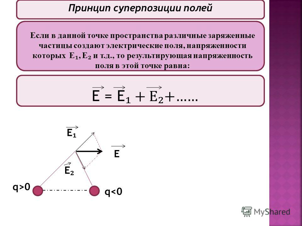 Принцип суперпозиции полей Если в данной точке пространства различные заряженные частицы создают электрические поля, напряженности которых Е, Е и т.д., то результирующая напряженность поля в этой точке равна: Е = Е + Е+…… q>0 q