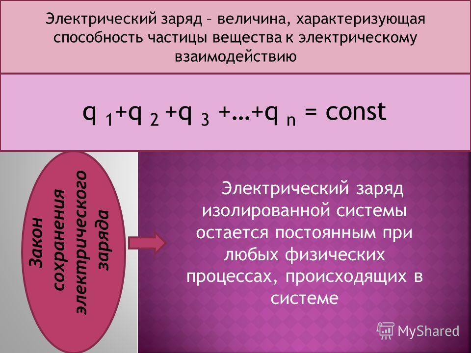 Электрический заряд изолированной системы остается постоянным при любых физических процессах, происходящих в системе Электрический заряд – величина, характеризующая способность частицы вещества к электрическому взаимодействию q 1 +q 2 +q 3 +…+q n = c