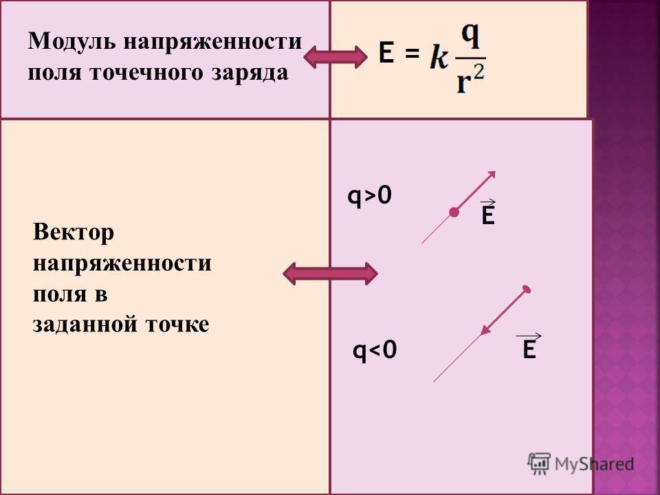 Модуль напряженности поля точечного заряда Е = Вектор напряженности поля в заданной точке q>0 q