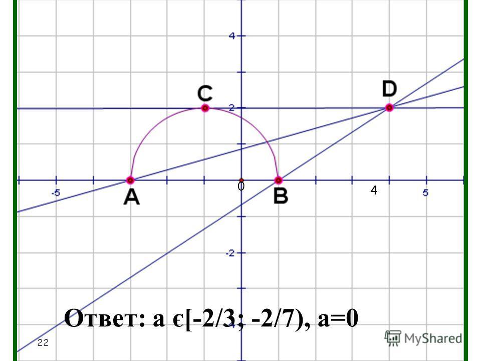 0 4 Ответ: а є[-2/3; -2/7), а=0 22