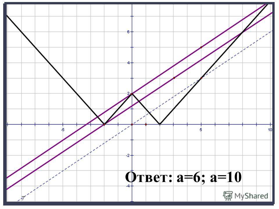 2-2 L L1 L2 0 Y=||5x|-10| Y=3х/5+ a/5 Ответ: a=6, a=10. Ответ: а=6; а=10 7