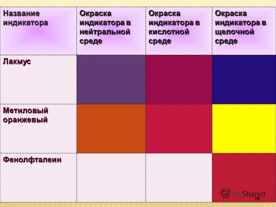 Название индикатора Окраска индикатора в нейтральной среде Окраска индикатора в кислотной среде Окраска индикатора в щелочной среде Лакмус Метиловый оранжевый Фенолфталеин 16