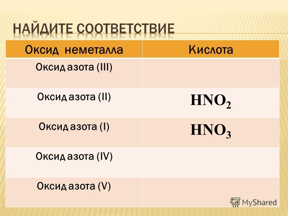 Оксид неметаллаКислота Оксид азота (III) Оксид азота (II) HNO 2 Оксид азота (I) HNO 3 Оксид азота (IV) Оксид азота (V)