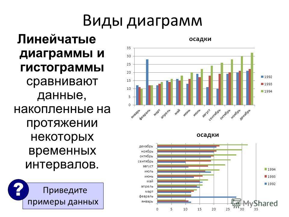 Виды диаграмм Линейчатые диаграммы и гистограммы сравнивают данные, накопленные на протяжении некоторых временных интервалов. Приведите примеры данных ?