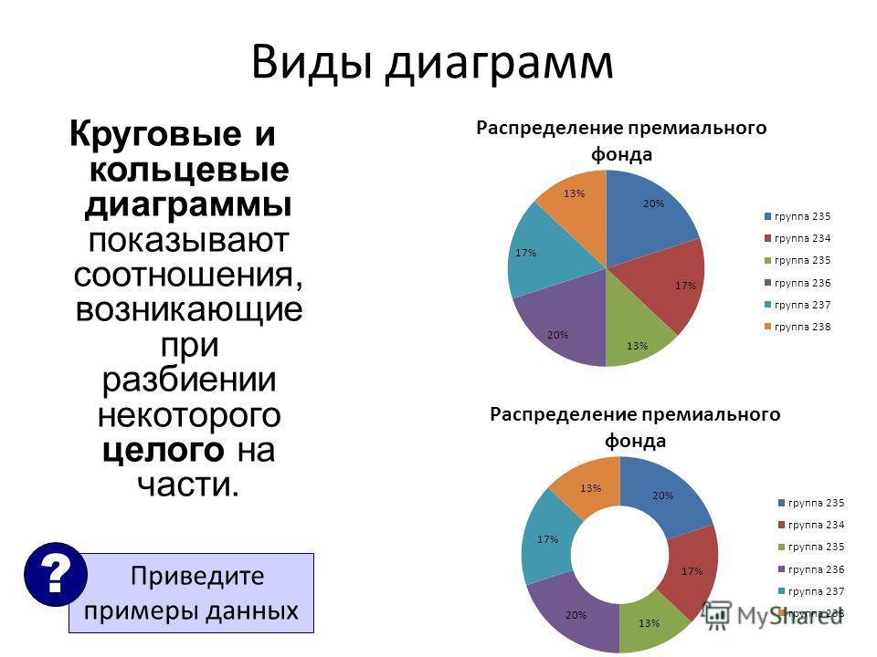 Виды диаграмм Круговые и кольцевые диаграммы показывают соотношения, возникающие при разбиении некоторого целого на части. Приведите примеры данных ?