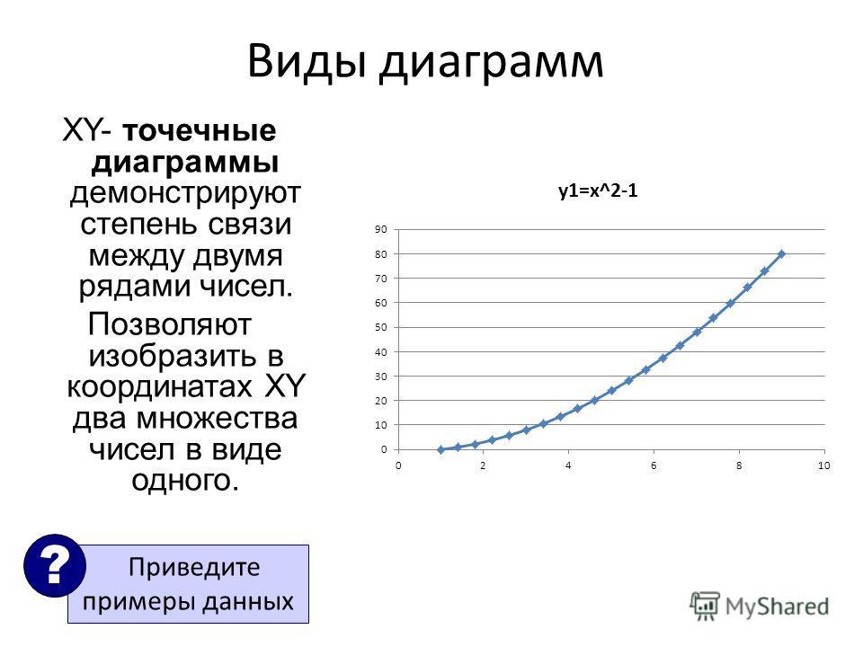 Виды диаграмм XY- точечные диаграммы демонстрируют степень связи между двумя рядами чисел. Позволяют изобразить в координатах XY два множества чисел в виде одного. Приведите примеры данных ?