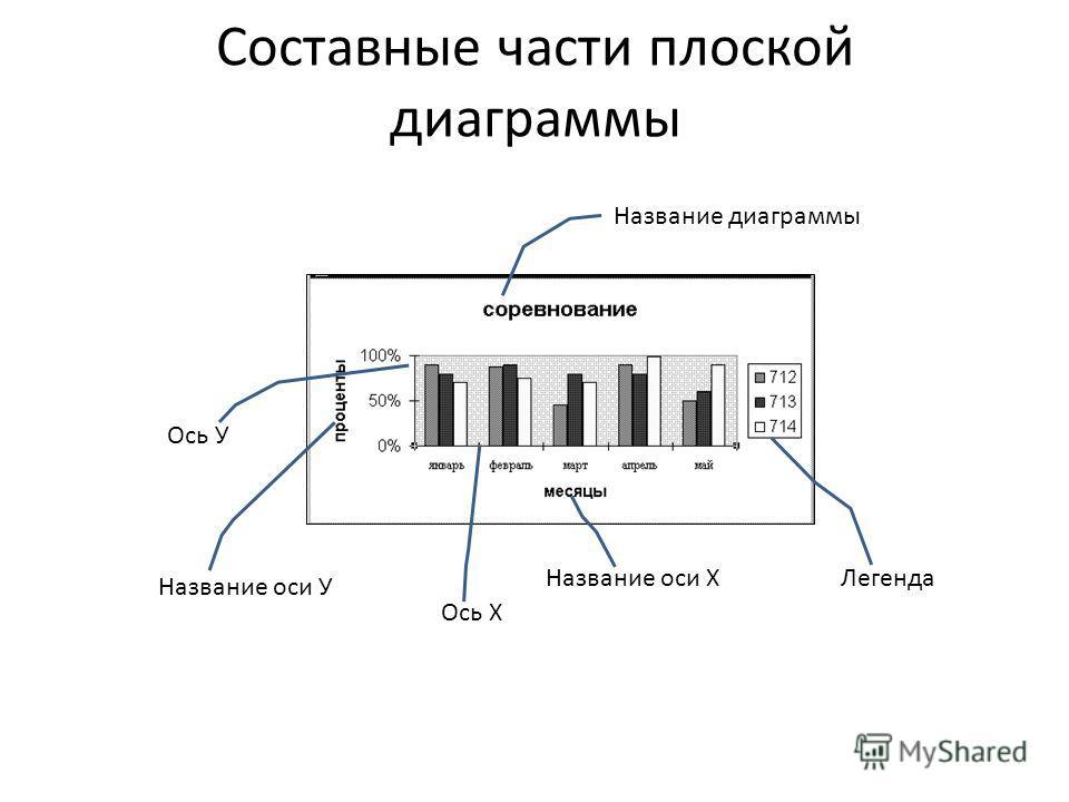 Составные части плоской диаграммы Название диаграммы Название оси Х Название оси У Легенда Ось Х Ось У