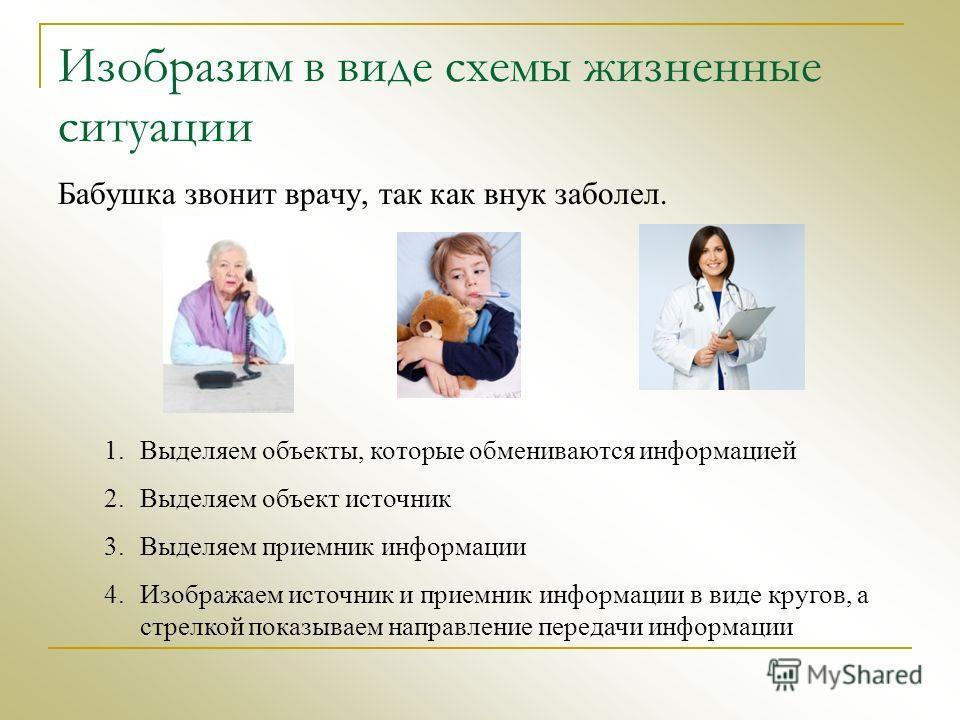 Изобразим в виде схемы жизненные ситуации Бабушка звонит врачу, так как внук заболел. 1.Выделяем объекты, которые обмениваются информацией 2.Выделяем объект источник 3.Выделяем приемник информации 4.Изображаем источник и приемник информации в виде кр