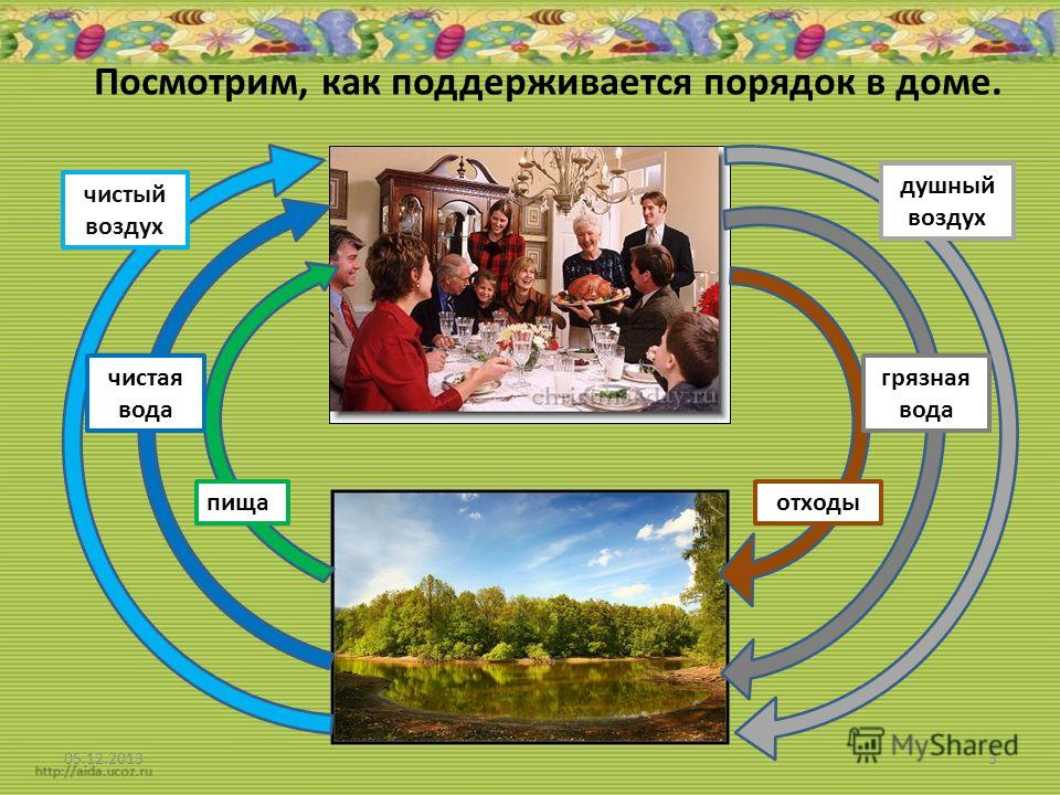 Посмотрим, как поддерживается порядок в доме. 05.12.20133 чистый воздух чистая вода пища душный воздух грязная вода отходы