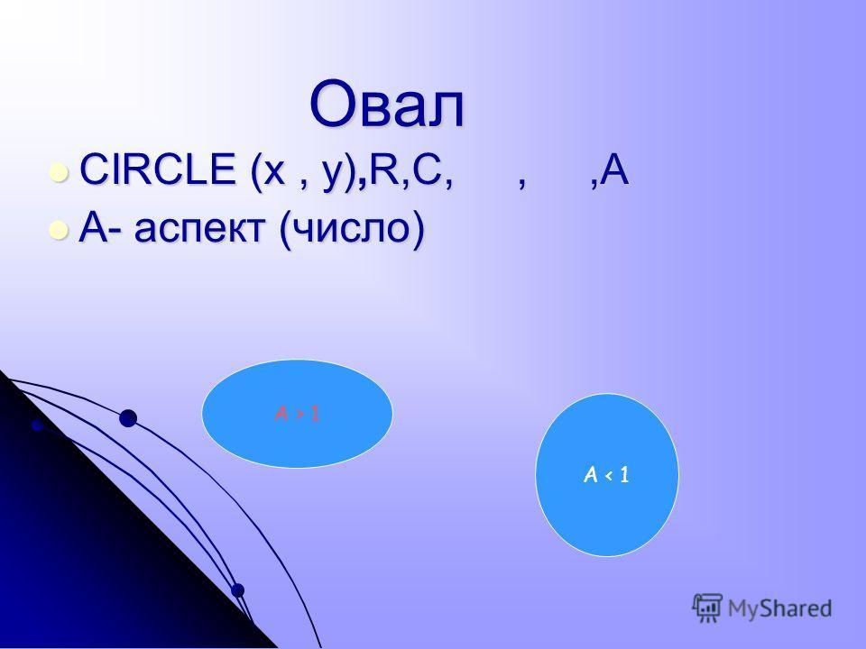 CIRCLE (x, y),R,C,,,A CIRCLE (x, y),R,C,,,A A- аспект (число) A- аспект (число) Овал A < 1 A > 1