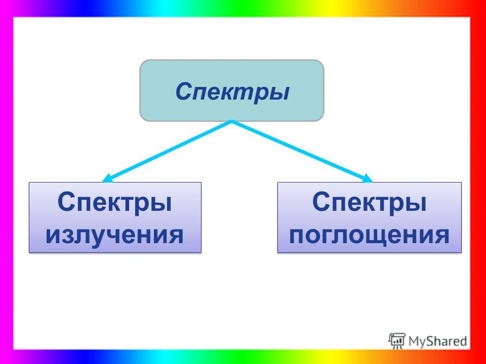 Спектры излучения Спектры поглощения Спектры