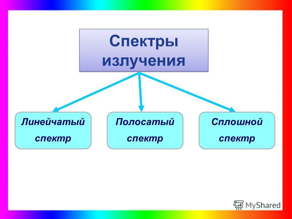 Спектры излучения Сплошной спектр Полосатый спектр Линейчатый спектр