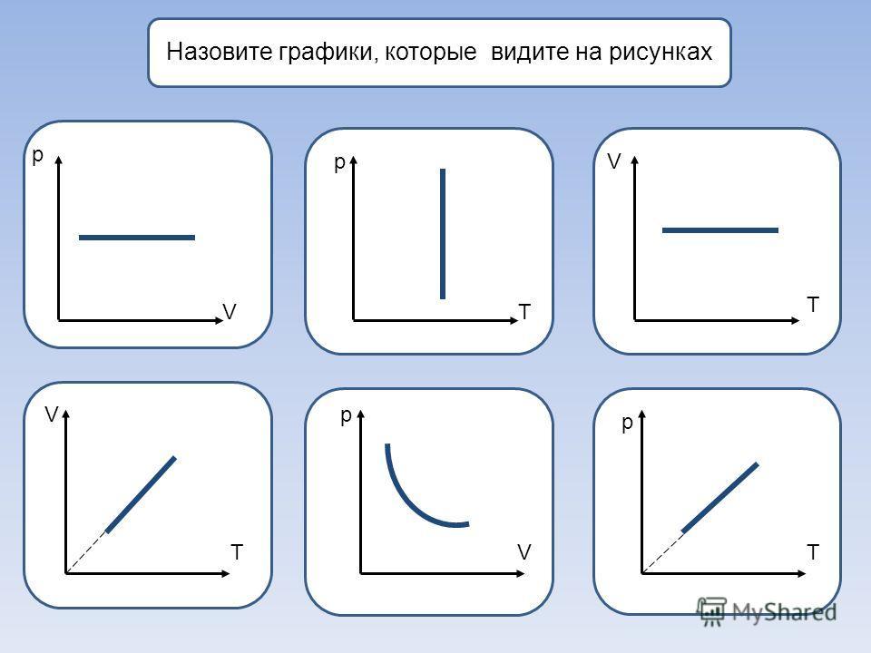 Назовите графики, которые видите на рисунках р рV Vp p VT T TVT