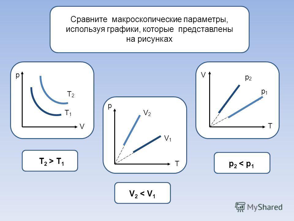 Сравните макроскопические параметры, используя графики, которые представлены на рисунках р р V V T T T1T1 T2T2 V1V1 V2V2 p1p1 p2p2 T 2 > T 1 V2
