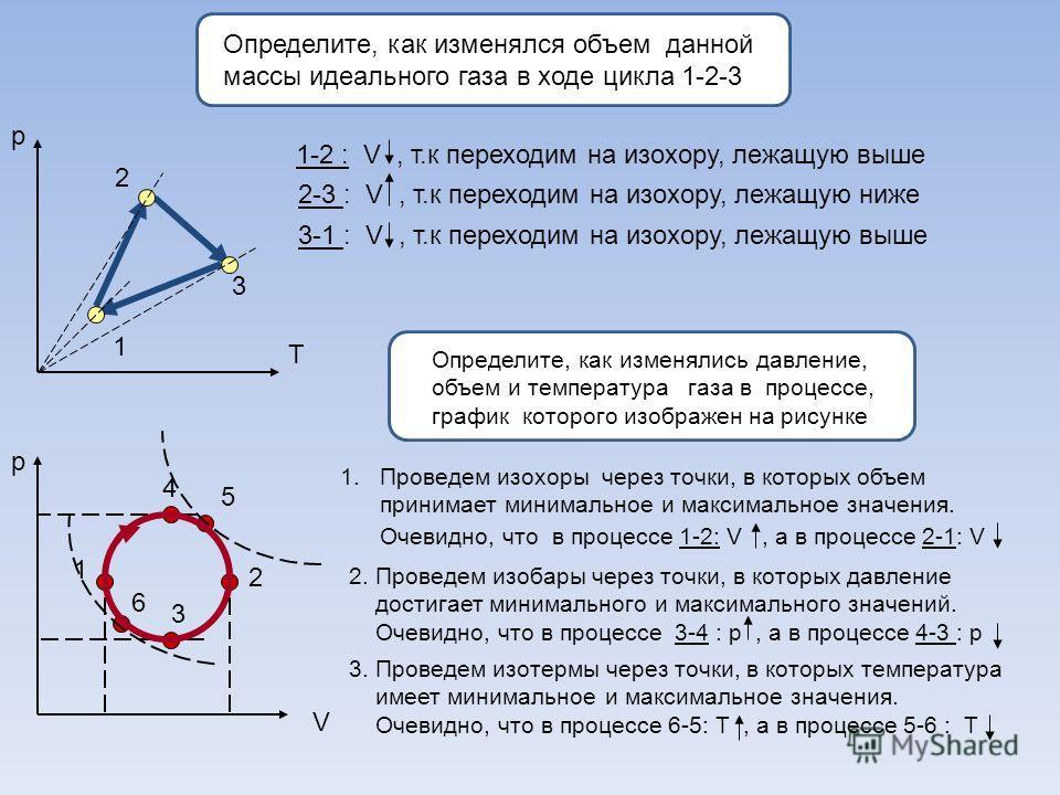 Определите, как изменялся объем данной массы идеального газа в ходе цикла 1-2-3 р Т 1 2 3 1-2 : V, т.к переходим на изохору, лежащую выше 2-3 : V, т.к переходим на изохору, лежащую ниже 3-1 : V, т.к переходим на изохору, лежащую выше р V 1 2 3 4 5 6