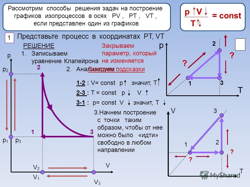 Рассмотрим способы решения задач на построение графиков изопроцессов в осях РV, PT, VT, если представлен один из графиков р V 1 2 3 1 Представьте процесс в координатах PT, VT РЕШЕНИЕ 1. Записываем уравнение Клапейрона р V T p2p2 p1p1 p3p3 V1V1 V2V2 V
