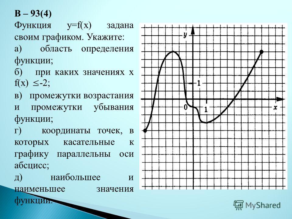 В – 93(4) Функция y=f(x) задана своим графиком. Укажите: а) область определения функции; б) при каких значениях х f(x) -2; в) промежутки возрастания и промежутки убывания функции; г) координаты точек, в которых касательные к графику параллельны оси а