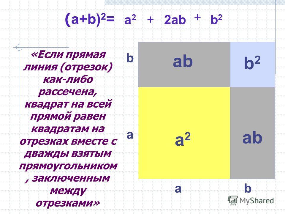 ab a b a2a2 ab b2b2 «Если прямая линия (отрезок) как-либо рассечена, квадрат на всей прямой равен квадратам на отрезках вместе с дважды взятым прямоугольником, заключенным между отрезками» ( a+b) 2 = a2a2 b2b2 + +2ab