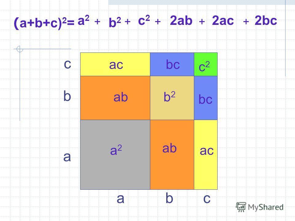 ( a+b+c) 2 = abc c b a a2a2 a2a2 b2b2 c2c2 b2b2 c2c2 ++++ ab 2ab ac 2ac + bc 2bc