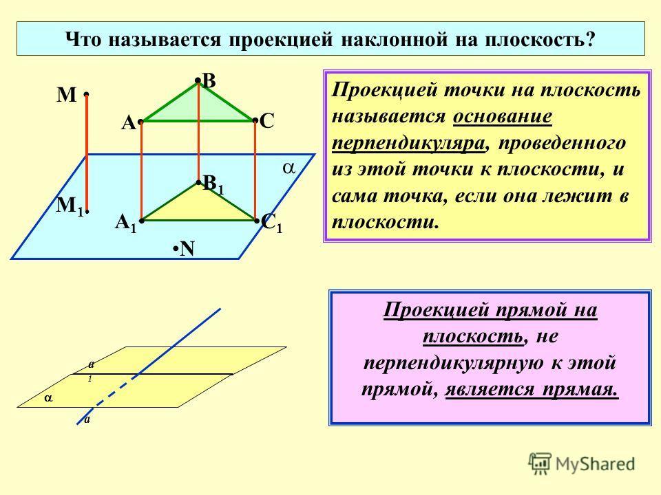 Что называется проекцией наклонной на плоскость? М N Проекцией точки на плоскость называется основание перпендикуляра, проведенного из этой точки к плоскости, и сама точка, если она лежит в плоскости. М 1 А В С а1а1 а Проекцией прямой на плоскость, н