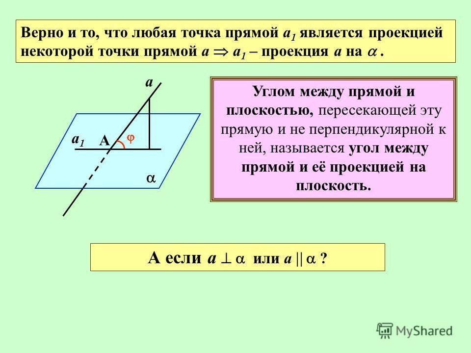 Верно и то, что любая точка прямой а 1 является проекцией некоторой точки прямой а а 1 – проекция а на. а А а1а1 Углом между прямой и плоскостью, пересекающей эту прямую и не перпендикулярной к ней, называется угол между прямой и её проекцией на плос