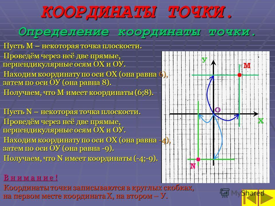 КООРДИНАТЫ ТОЧКИ. Определение координаты точки. М Х У О N Пусть М – некоторая точка плоскости. Проведём через неё две прямые, перпендикулярные осям ОХ и ОУ. Находим координату по оси ОХ (она равна 6), затем по оси ОУ (она равна 8). Получаем, что М им