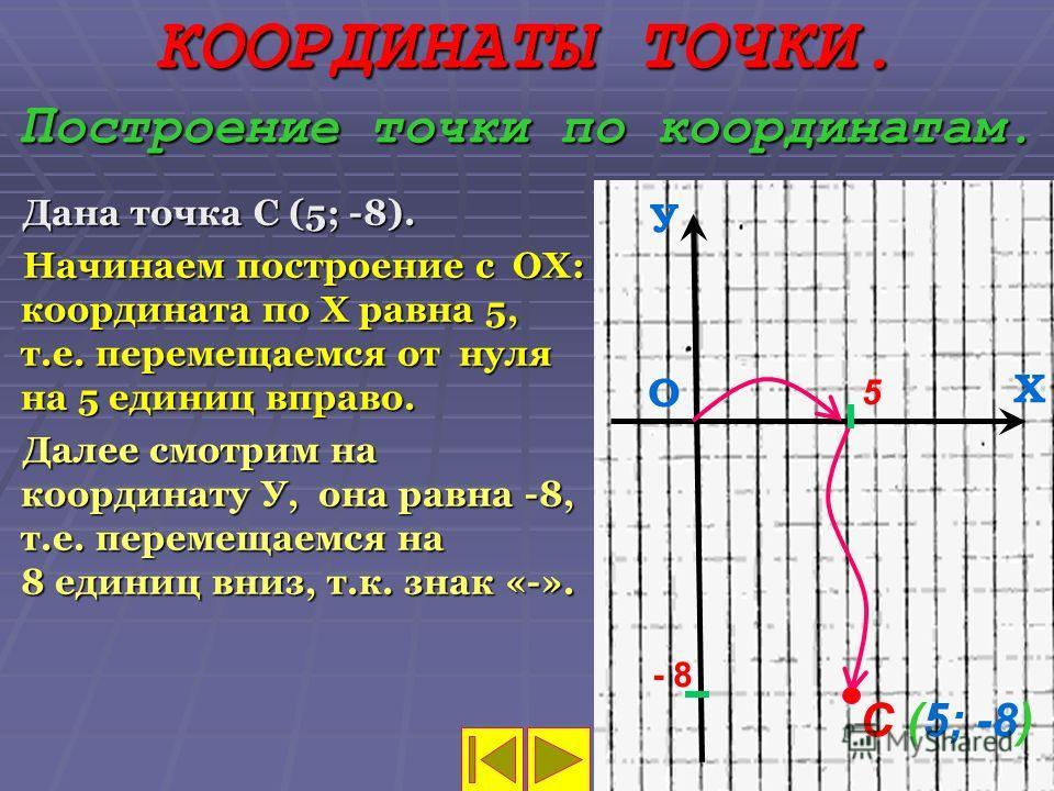 КООРДИНАТЫ ТОЧКИ. П остроение точки по координатам. Дана точка С (5; -8). Начинаем построение с ОХ: координата по Х равна 5, т.е. перемещаемся от нуля на 5 единиц вправо. Далее смотрим на координату У, она равна -8, т.е. перемещаемся на 8 единиц вниз