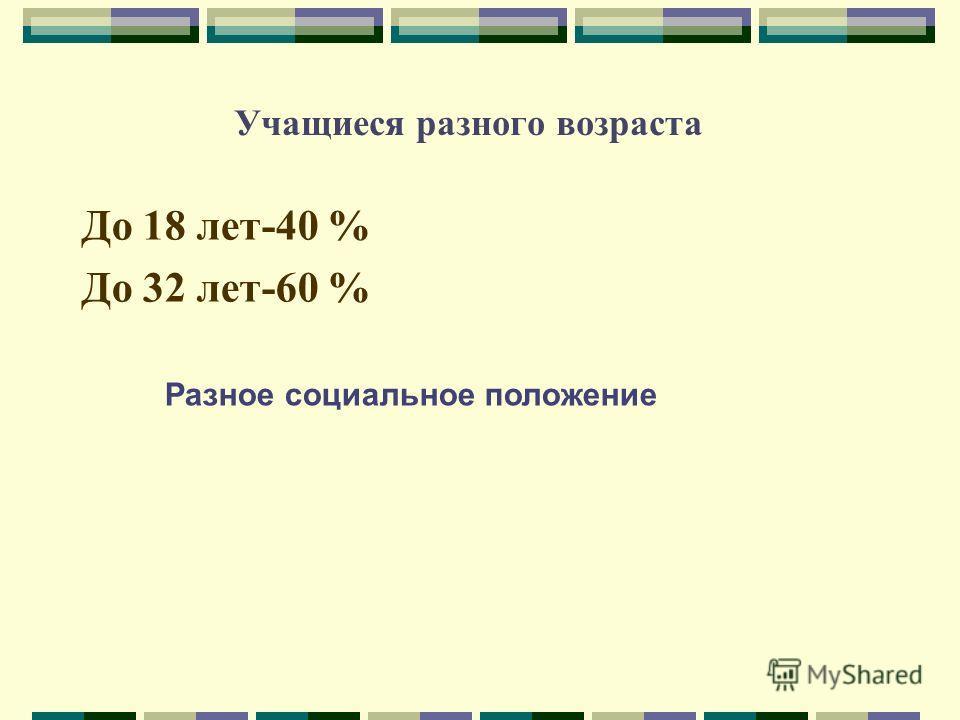 Учащиеся разного возраста До 18 лет-40 % До 32 лет-60 % Разное социальное положение