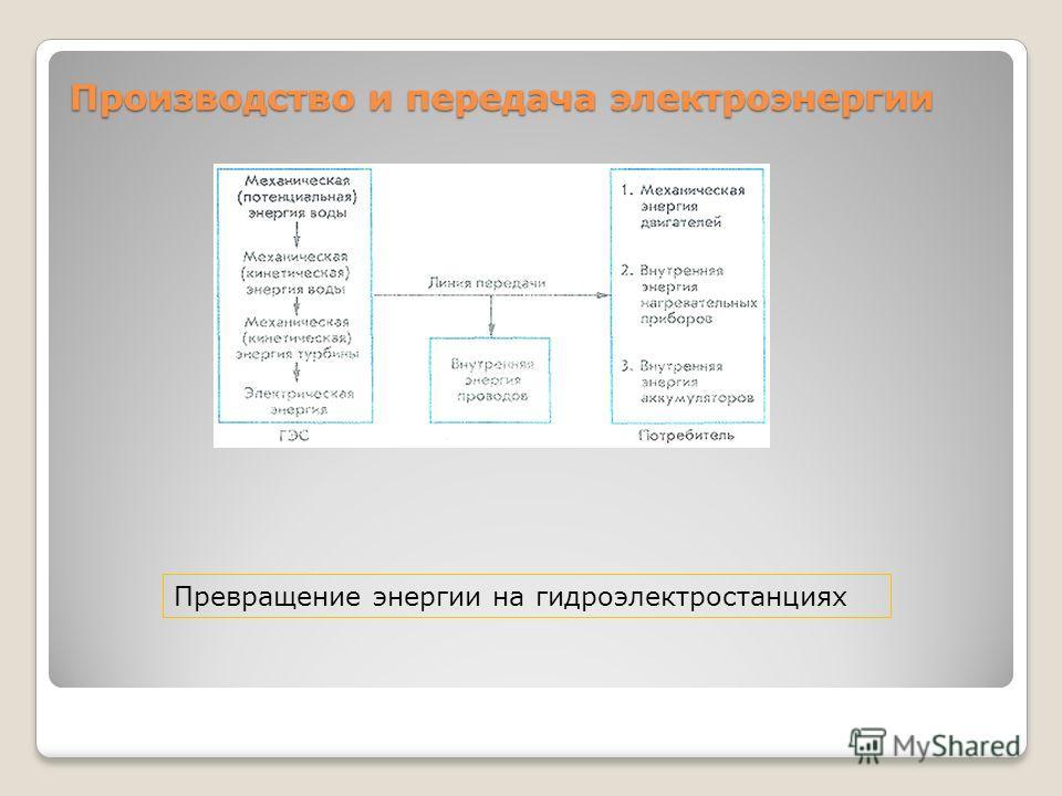 Производство и передача электроэнергии Превращение энергии на гидроэлектростанциях