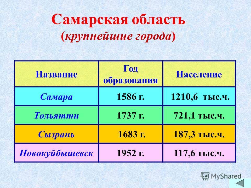 Название Год образования Население Самара1586 г. 1210,6 тыс.ч. Тольятти1737 г.721,1 тыс.ч. Сызрань 1683 г.187,3 тыс.ч. Новокуйбышевск1952 г.117,6 тыс.ч. Самарская область (крупнейшие города)
