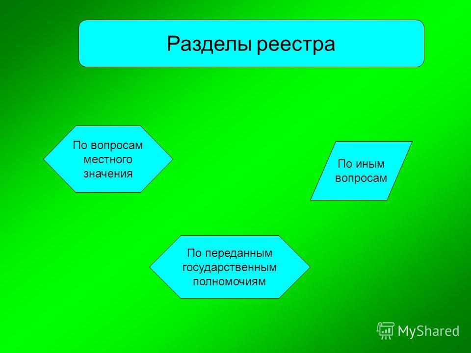 Разделы реестра По вопросам местного значения По переданным государственным полномочиям По иным вопросам