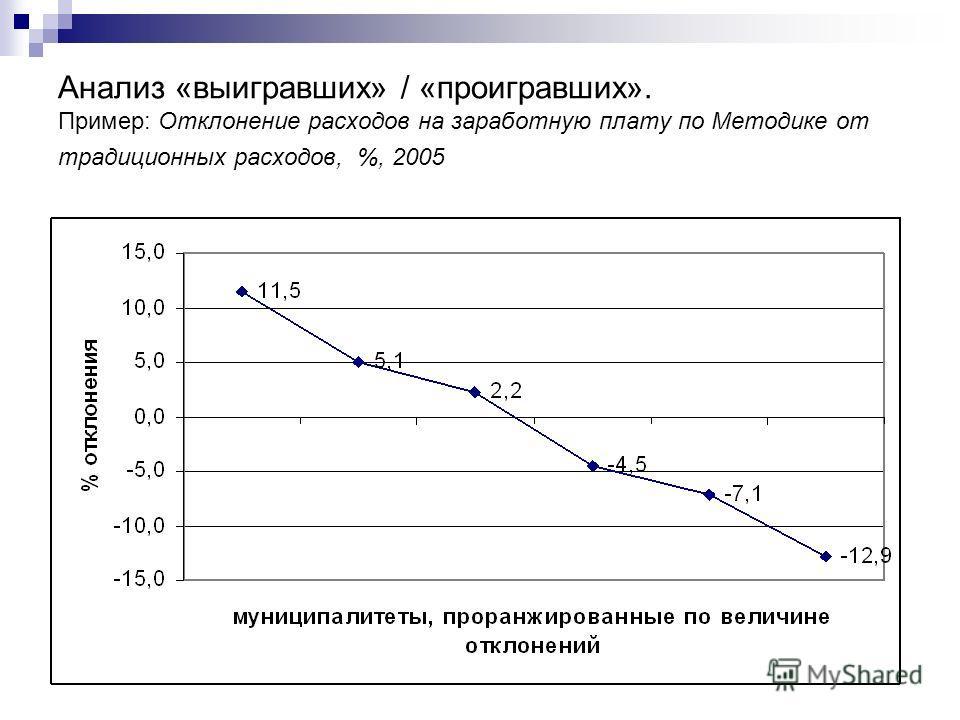 Анализ «выигравших» / «проигравших». Пример: Отклонение расходов на заработную плату по Методике от традиционных расходов, %, 2005