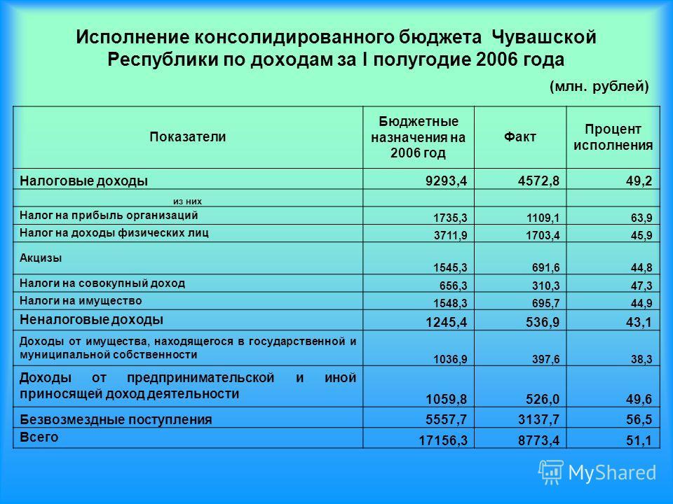 Исполнение консолидированного бюджета Чувашской Республики по доходам за I полугодие 2006 года Показатели Бюджетные назначения на 2006 год Факт Процент исполнения Налоговые доходы9293,44572,849,2 из них Налог на прибыль организаций 1735,31109,163,9 Н