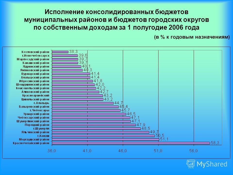 Исполнение консолидированных бюджетов муниципальных районов и бюджетов городских округов по собственным доходам за 1 полугодие 2006 года (в % к годовым назначениям)