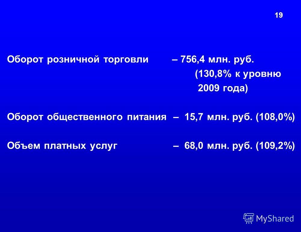 19 Оборот розничной торговли – 756,4 млн. руб. (130,8% к уровню 2009 года) Оборот общественного питания – 15,7 млн. руб. (108,0%) Объем платных услуг – 68,0 млн. руб. (109,2%)