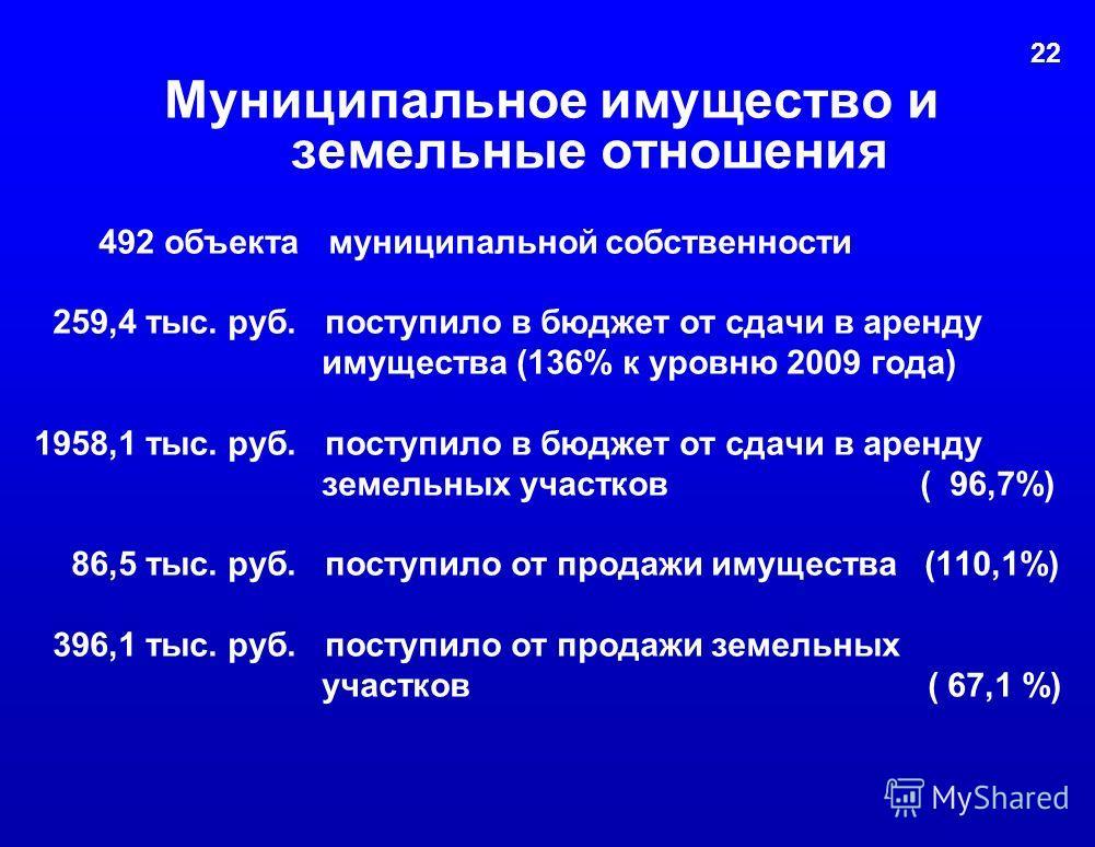 Муниципальное имущество и земельные отношения 492 объекта муниципальной собственности 259,4 тыс. руб. поступило в бюджет от сдачи в аренду имущества (136% к уровню 2009 года) 1958,1 тыс. руб. поступило в бюджет от сдачи в аренду земельных участков (