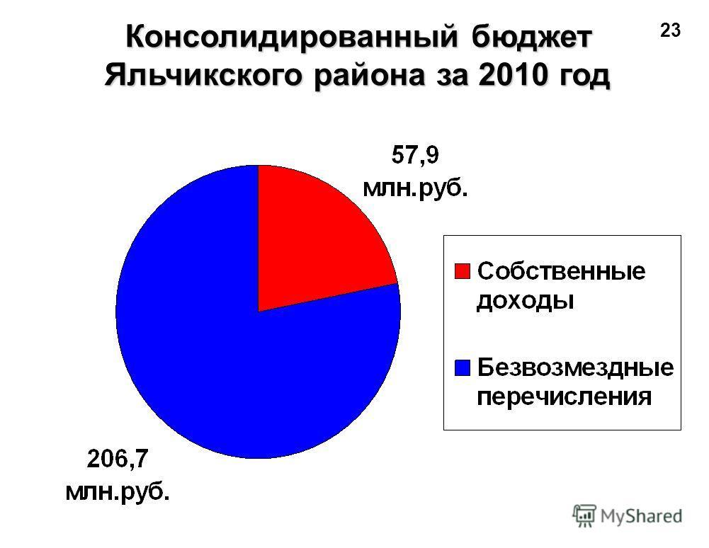 Консолидированный бюджет Яльчикского района за 2010 год 23