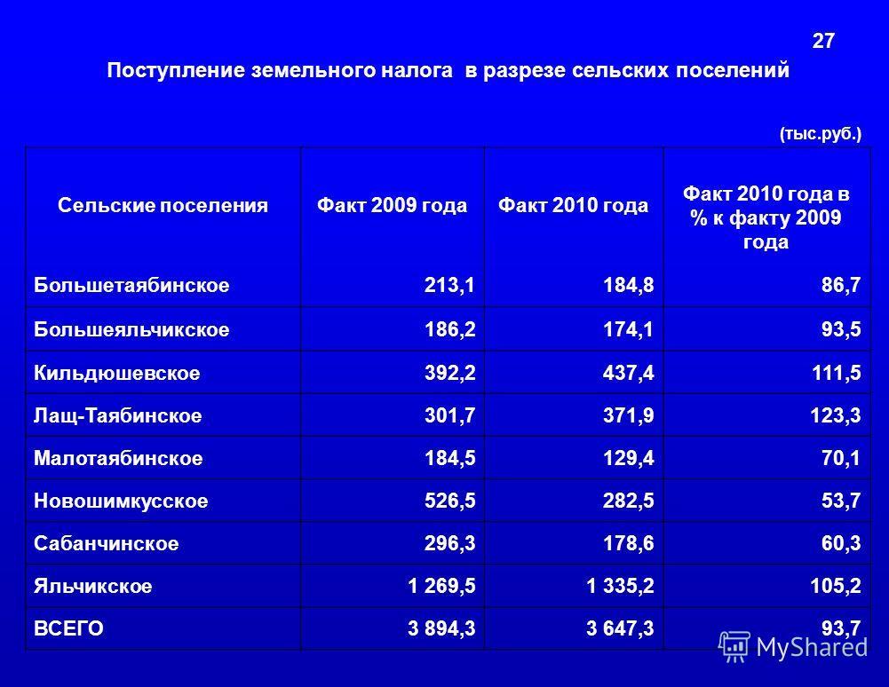 27 Поступление земельного налога в разрезе сельских поселений (тыс.руб.) Сельские поселенияФакт 2009 годаФакт 2010 года Факт 2010 года в % к факту 2009 года Большетаябинское213,1184,886,7 Большеяльчикское186,2174,193,5 Кильдюшевское392,2437,4111,5 Ла