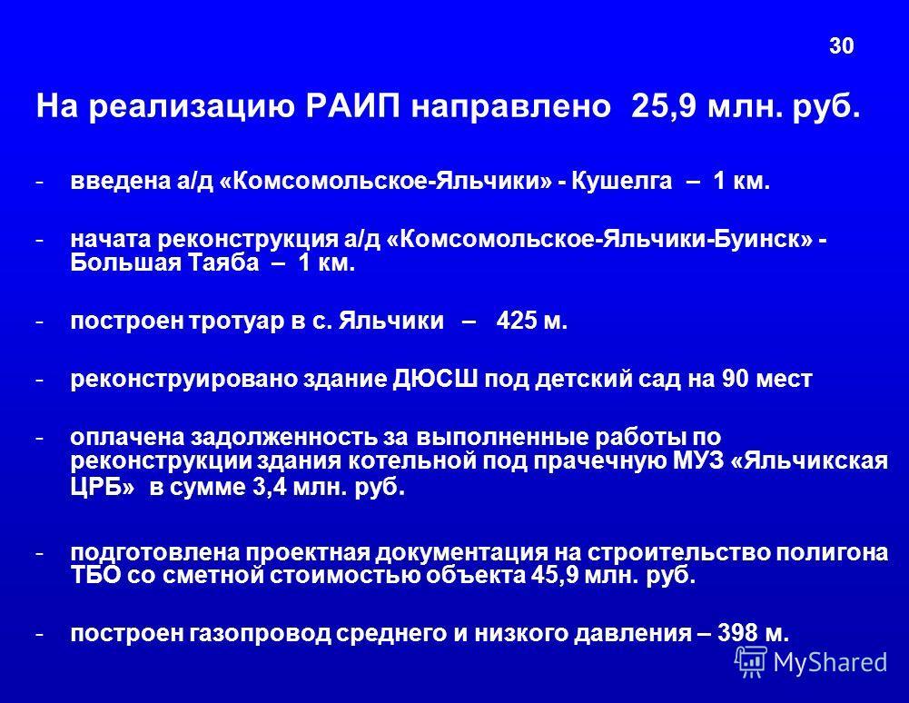 30 На реализацию РАИП направлено 25,9 млн. руб. -введена а/д «Комсомольское-Яльчики» - Кушелга – 1 км. -начата реконструкция а/д «Комсомольское-Яльчики-Буинск» - Большая Таяба – 1 км. -построен тротуар в с. Яльчики – 425 м. -реконструировано здание Д