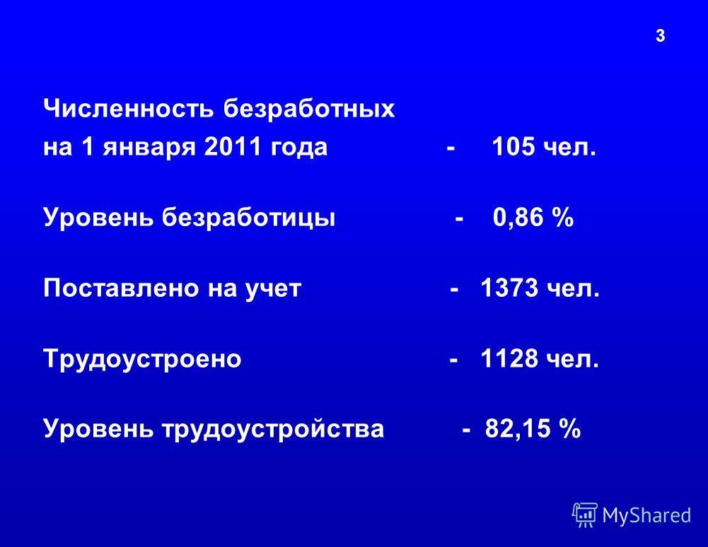 3 Численность безработных на 1 января 2011 года - 105 чел. Уровень безработицы - 0,86 % Поставлено на учет - 1373 чел. Трудоустроено - 1128 чел. Уровень трудоустройства - 82,15 %