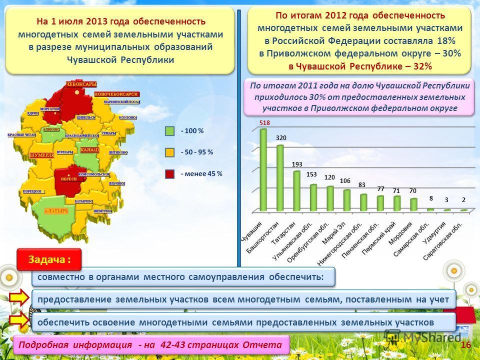 153 193 320 518 120 106 83 77 7170 8 32 По итогам 2012 года обеспеченность многодетных семей земельными участками в Российской Федерации составляла 18% в Приволжском федеральном округе – 30% в Чувашской Республике – 32% По итогам 2012 года обеспеченн