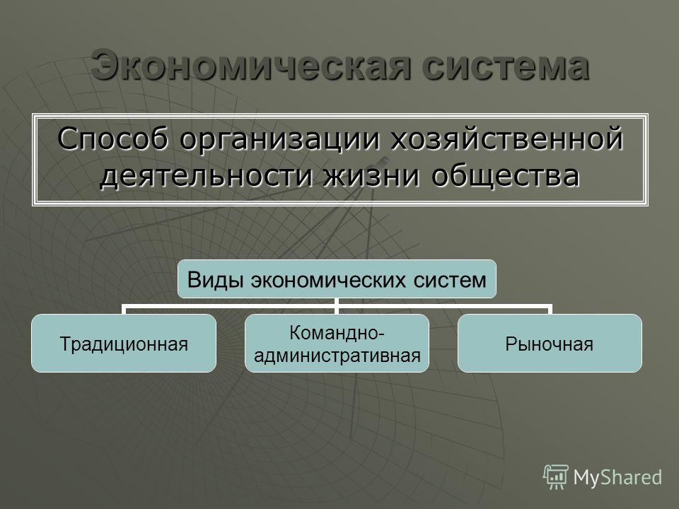 Экономическая система Способ организации хозяйственной деятельности жизни общества Виды экономических систем Традиционная Командно- административная Рыночная