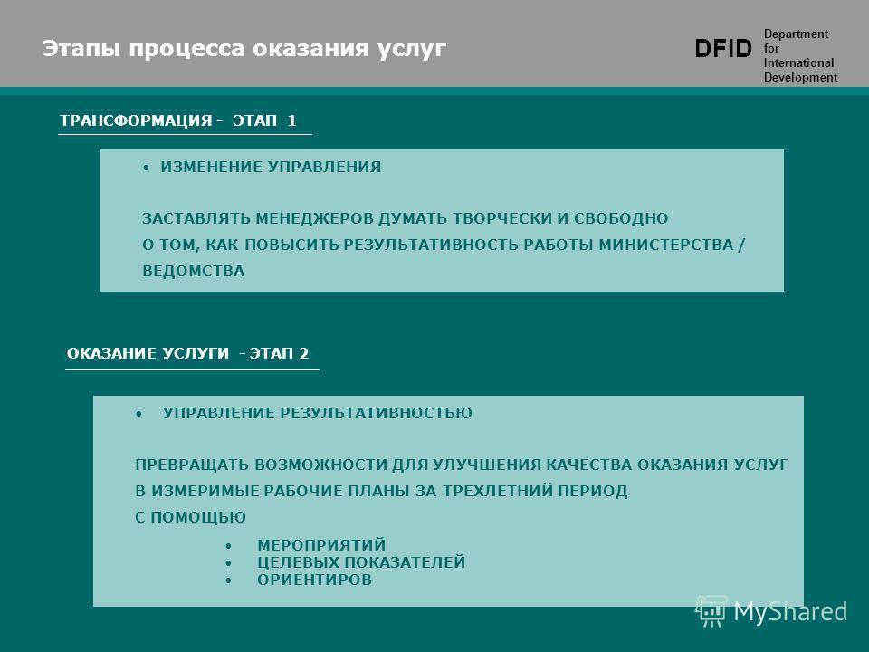 DFID Department for International Development ИЗМЕНЕНИЕ УПРАВЛЕНИЯ ЗАСТАВЛЯТЬ МЕНЕДЖЕРОВ ДУМАТЬ ТВОРЧЕСКИ И СВОБОДНО О ТОМ, КАК ПОВЫСИТЬ РЕЗУЛЬТАТИВНОСТЬ РАБОТЫ МИНИСТЕРСТВА / ВЕДОМСТВА Этапы процесса оказания услуг DFID Department for International