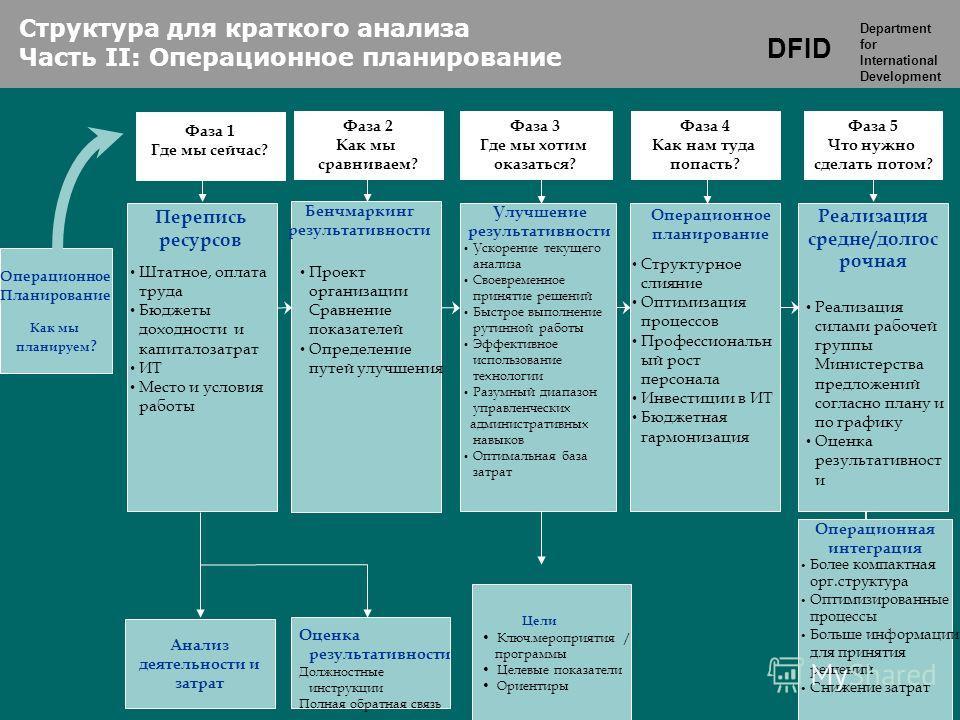DFID Department for International Development Анализ деятельности и затрат Перепись ресурсов Бенчмаркинг результативности Операционное Планирование Как мы планируем ? Улучшение результативности Операционное планирование Реализация средне/долгос рочна