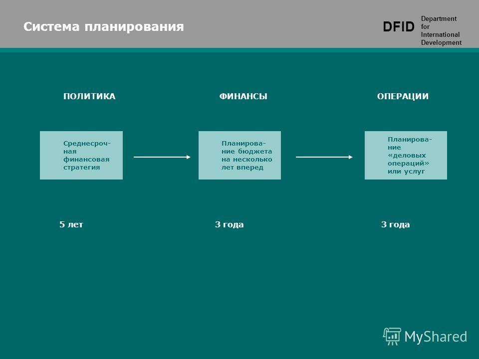 Среднесроч- ная финансовая стратегия Система планирования DFID Department for International Development ПОЛИТИКА ФИНАНСЫ ОПЕРАЦИИ Планирова- ние бюджета на несколько лет вперед Планирова- ние «деловых операций» или услуг 5 лет 3 года 3 годa