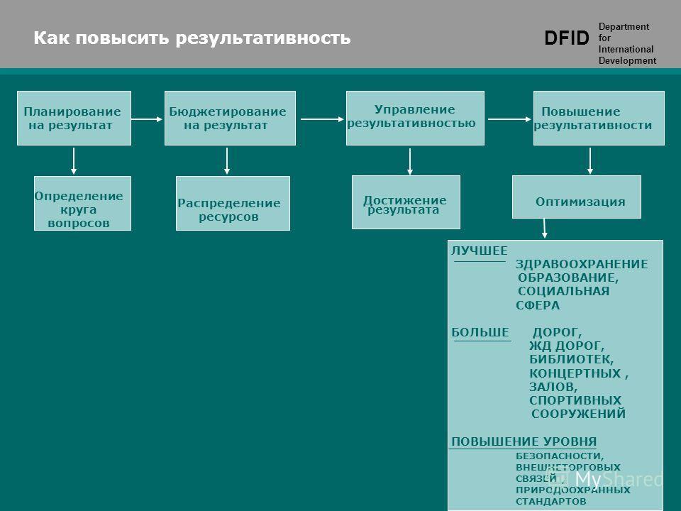DFID Department for International Development Планирование на результат Как повысить результативность DFID Department for International Development Бюджетирование на результат Управление результативностью Повышение результативности Оптимизация Опреде