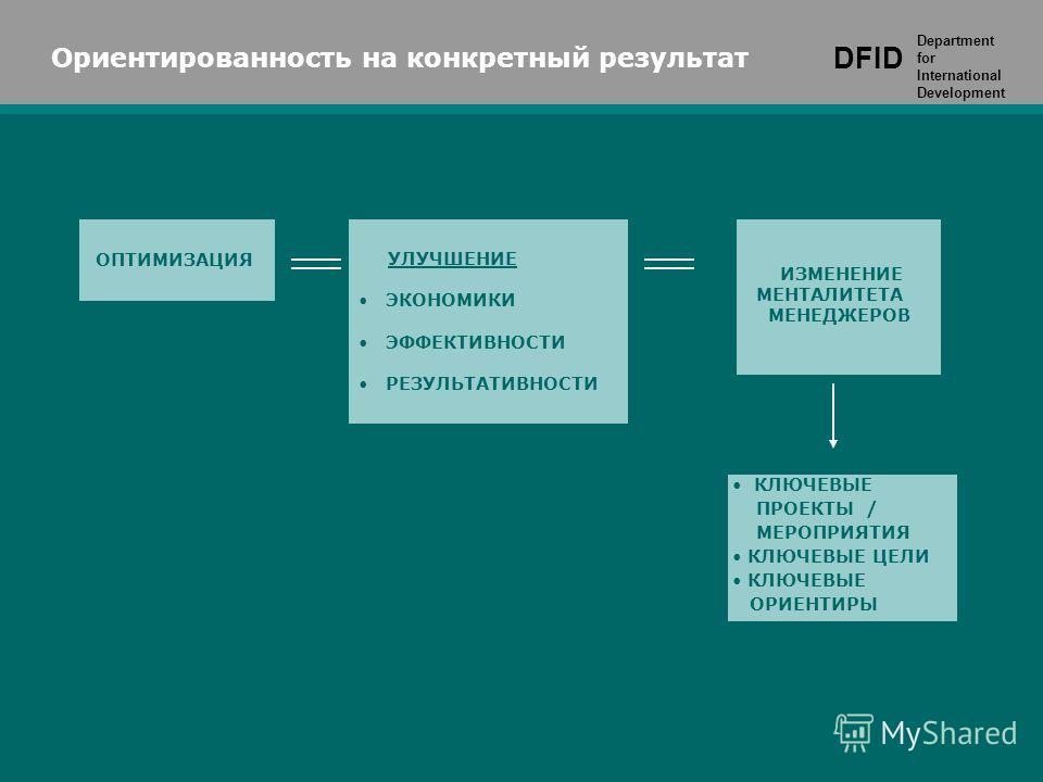 DFID Department for International Development ОПТИМИЗАЦИЯ Ориентированность на конкретный результат DFID Department for International Development УЛУЧШЕНИЕ ЭКОНОМИКИ ЭФФЕКТИВНОСТИ РЕЗУЛЬТАТИВНОСТИ ИЗМЕНЕНИЕ МЕНТАЛИТЕТА МЕНЕДЖЕРОВ КЛЮЧЕВЫЕ ПРОЕКТЫ / М