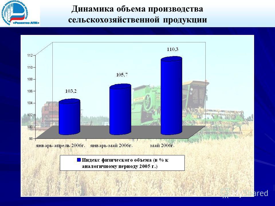 Динамика объема производства сельскохозяйственной продукции